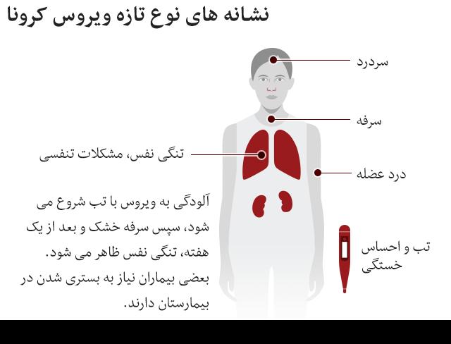 نشانه های ویروس کرونا